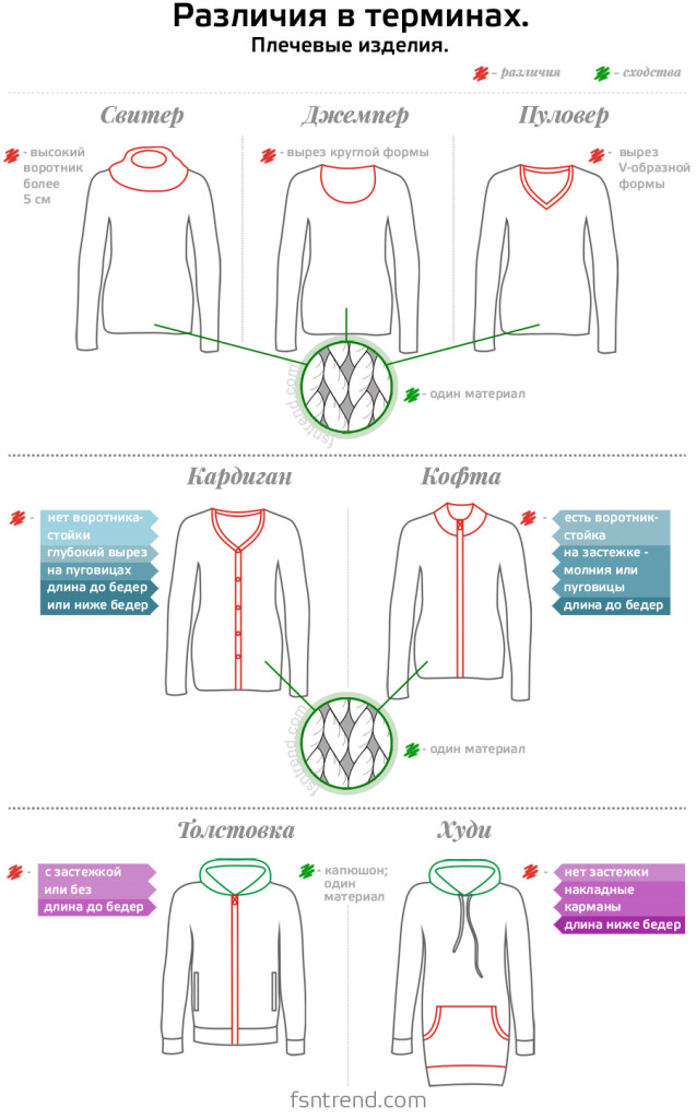 Infografika_otli4ie_mejdy_sviterami